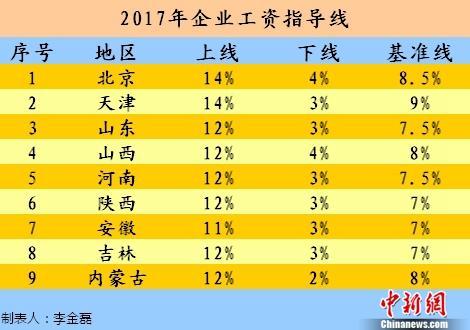 9省份发布2017年工资指导线 多为持平或下调
