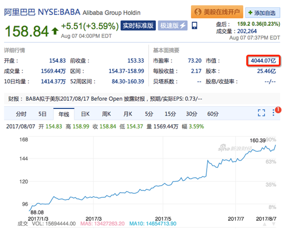 """阿里市值站上4000亿美元 国际资本市场释放""""做多中国""""信号"""