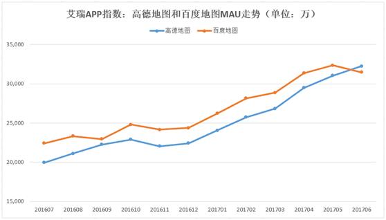 艾瑞发布6月APP指数 高德地图月活&日活均行业第一