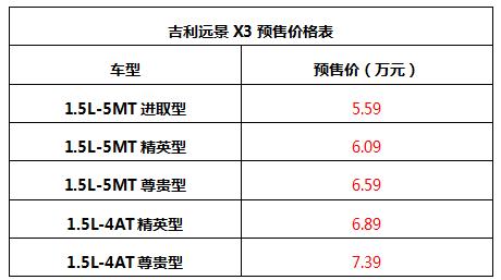 预售价5.59万起,吉利远景X3预售正式开启