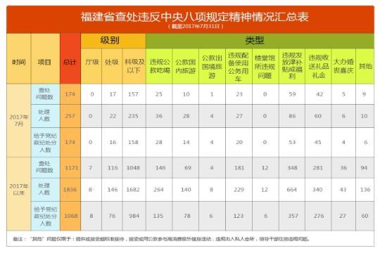 福建省通报2017年7月查处违反中央八项规定精神问题情况