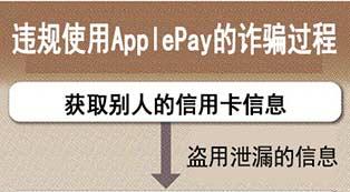 日本频现ApplePay盗刷案件 信用卡安全惹关注