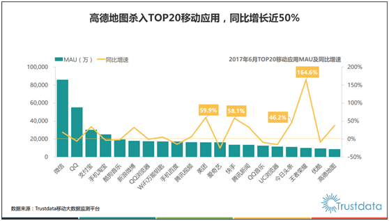Trustdata报告:高德地图行业第一 首入总榜TOP20