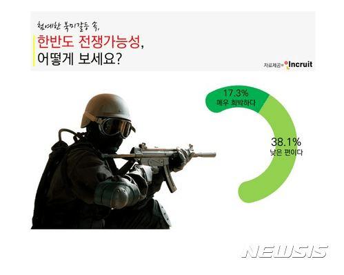 调查:逾半数韩国民众认为朝鲜半岛不会爆发战