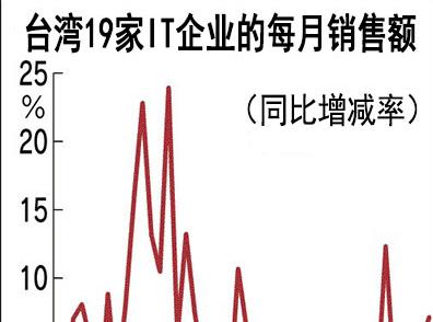 台湾IT企业表现强劲 总销售额连续8个月实现增长