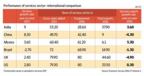 印度服务行业失业率上升 就业率不及行业增速