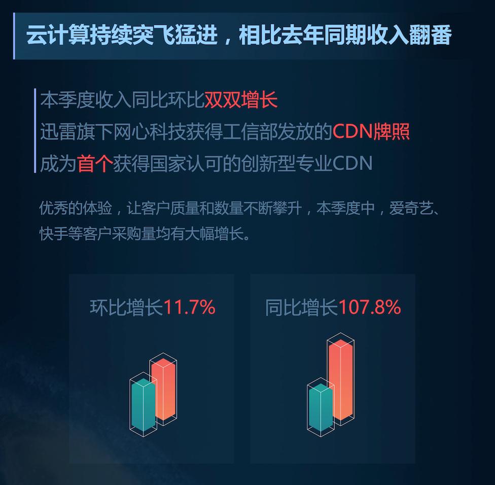 迅雷发布第二季度财报 云计算Q2涨107%