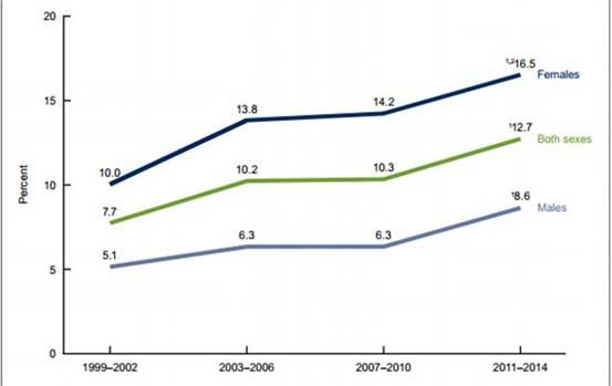 调查:美国女性服用抗抑郁药物人数是男性2倍