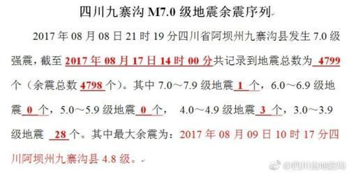 四川九寨沟7.0级地震:共记录到余震总数4798个