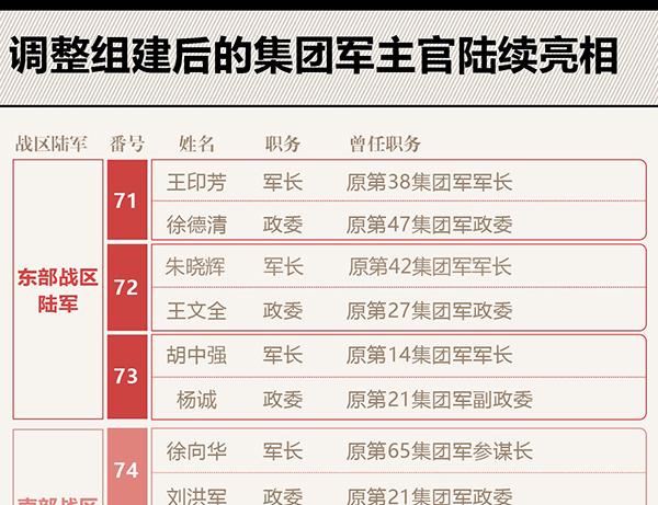 13个新集团军主官确定 原有集团军主官全换岗