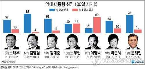 民调:文在寅执政百日支持率达78% 居历届总统第二位