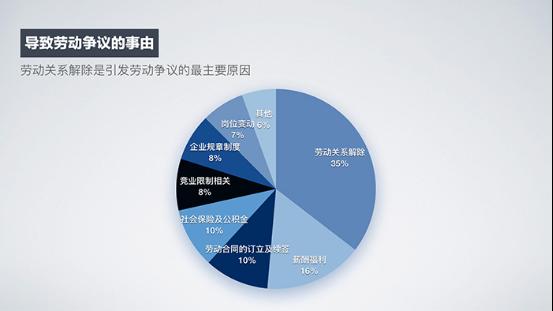 《2017中国早期企业用工风险调研报告》重磅发布,六大发现引发广泛关注