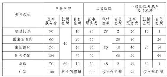 """""""有堵亦有疏""""""""医改""""或成机票行业改革""""范本"""""""