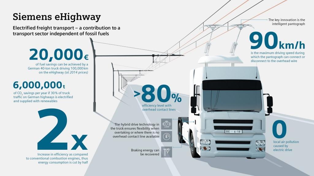德国将建设首条电气化高速公路 解决续航问题