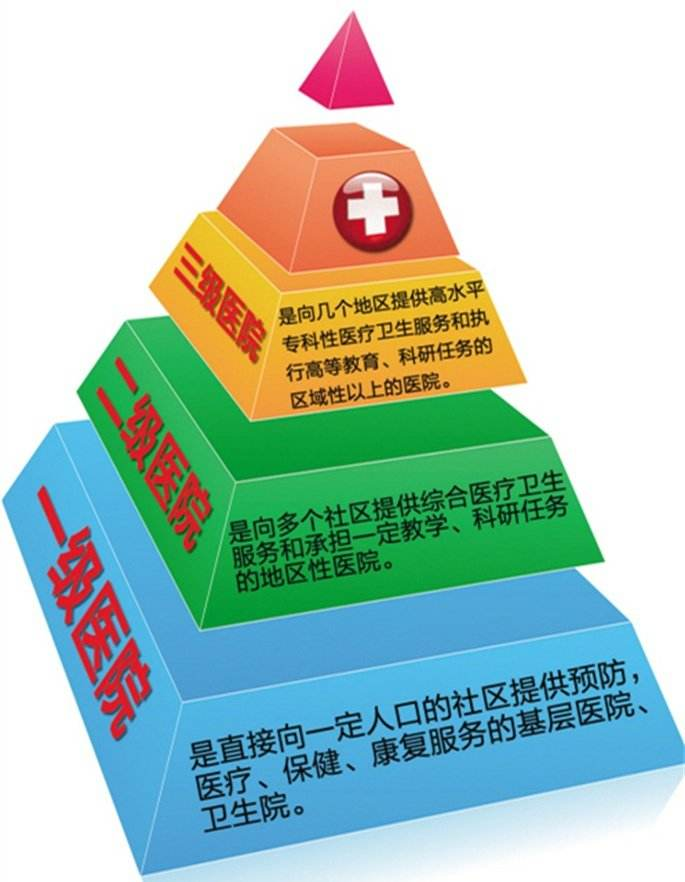 海南放慢推进分级诊疗制度