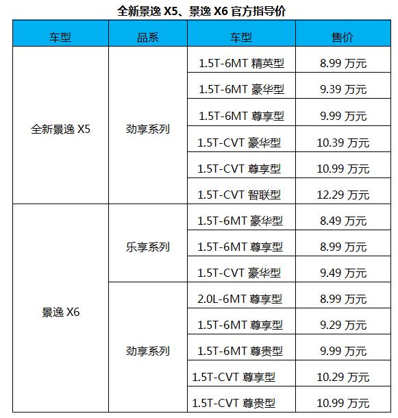 搭1.5T+CVT动力组合 东风风行景逸X5&景逸X6上市