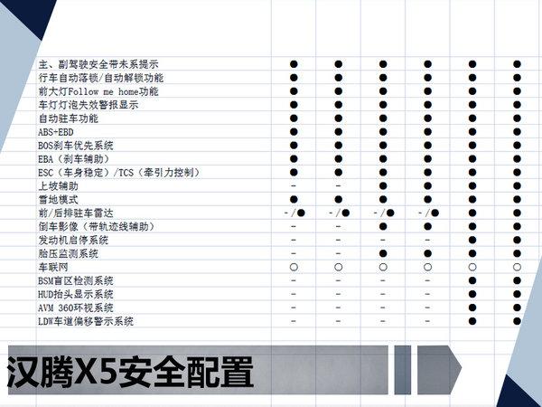 汉腾全新SUV-X5配置曝光 售价6.98-12.98万-图4