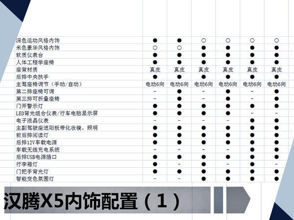 汉腾全新SUV-X5配置曝光 售价6.98-12.98万-图2