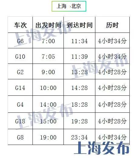 """京沪高铁""""复兴号""""今日开票:最快4小时28分,票价不变"""