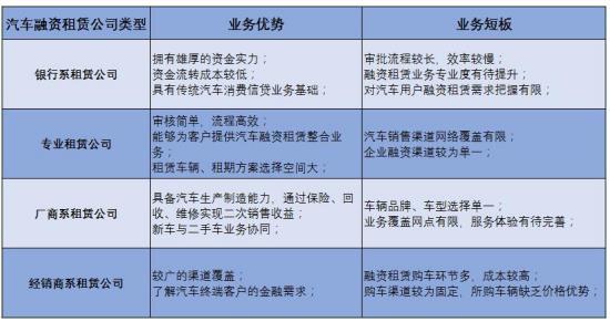 全解汽车融资租赁市场主要参与者 泰丰租赁优势突出