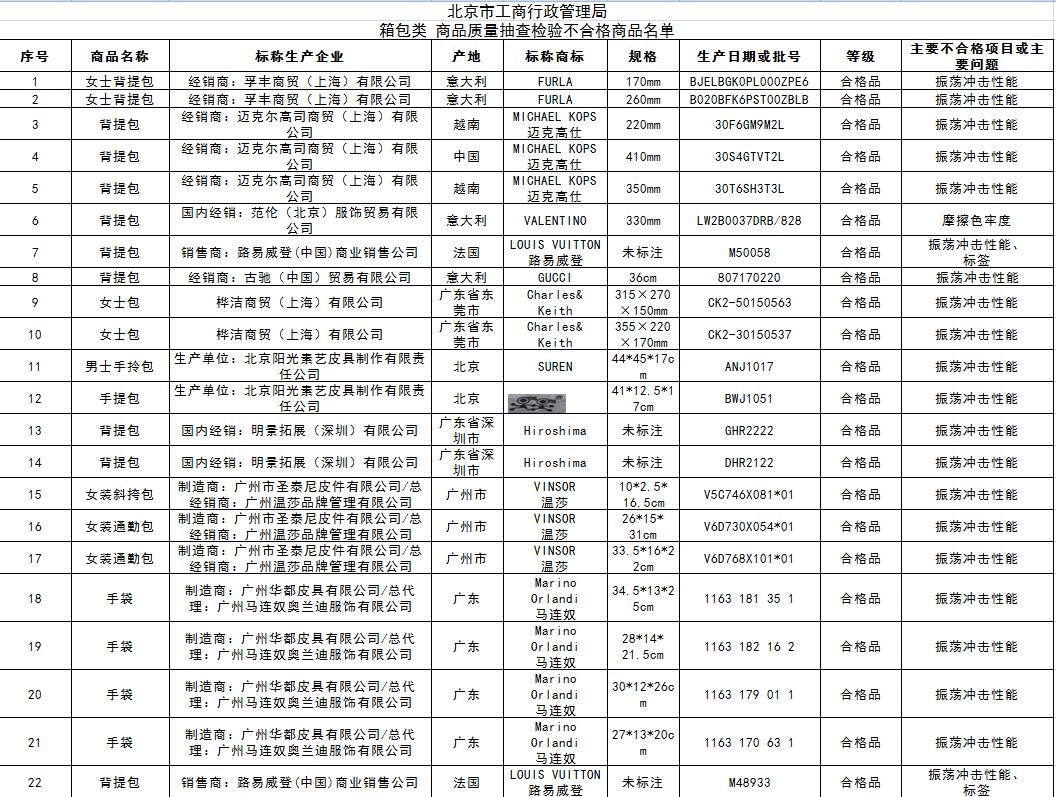北京22款箱包质检不合格 GUCCI和LV等大牌登黑榜