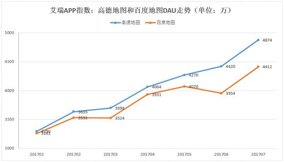 艾瑞7月APP指数:高德地图三大指标均全面领先