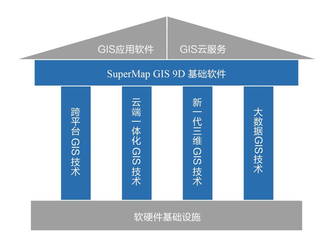 全面拥抱大数据 SuperMap GIS 9D正式发布