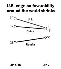 调查:中美全球好感度基本持平 俄形象正在提升