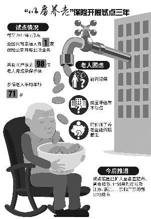 以房养老探养老新途径 参保老人:生活质量改善