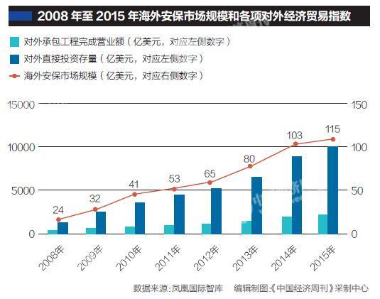 """媒体:中企覆盖160多个国家 海外安保需要多少""""吴京"""""""