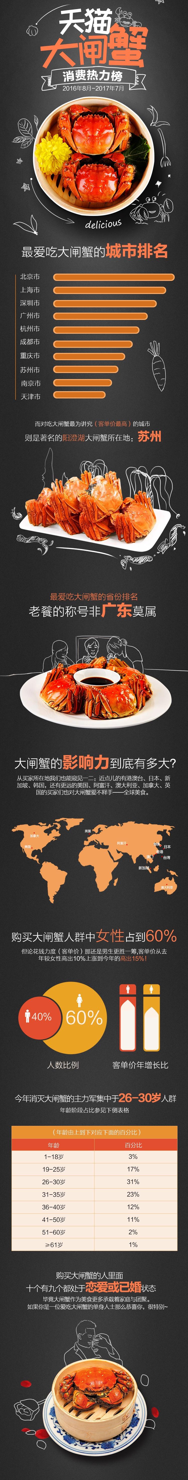 天猫发布大闸蟹消费榜单  8090后大闸蟹消费生力军