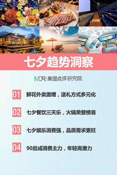 美团发布2017七夕吃喝玩乐大数据
