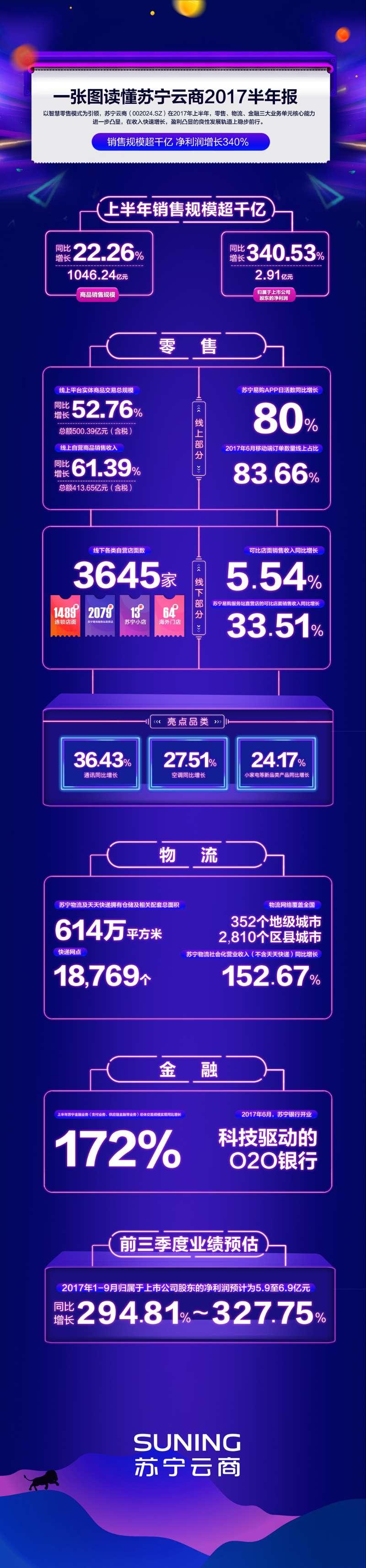 智慧零售模式发力  苏宁云商上半年净利润增长340%