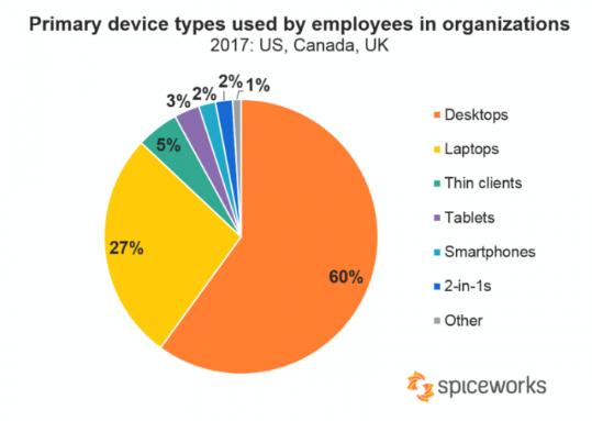 PC没人用了?仅2%的职工主力办公设备是手机