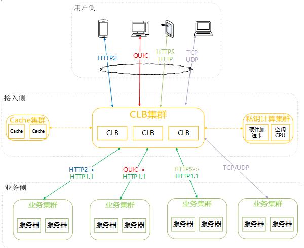 腾讯云宣布负载均衡支持QUIC协议