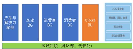 华为云业务部升为一级部门 获更大业务自主权