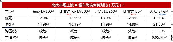 帝豪EV300养车成本解析