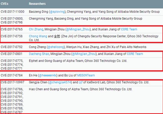 谷歌修复45枚安卓漏洞 超过一半是360发现的