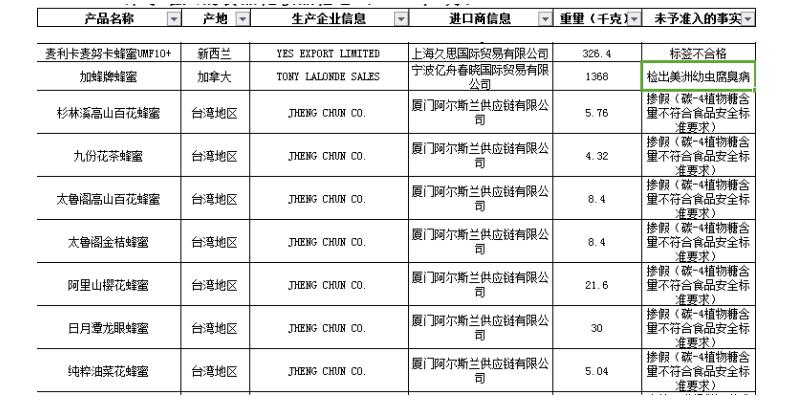 7月233批次入境食品不合格 台湾地区7批次蜂蜜掺假