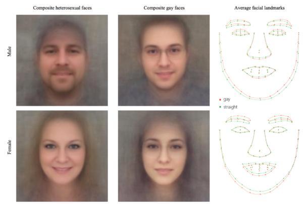 学者研究计算机看脸识同性恋:准确率最高91%