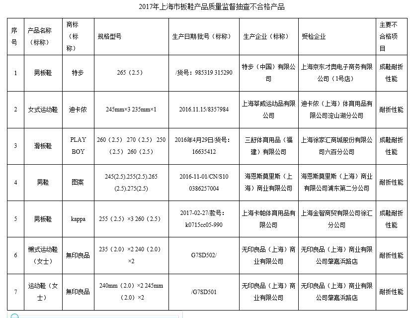 上海质监局:无印良品、特步等6品牌板鞋不合格耐折性能差