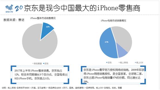 机构:京东是现今中国最大的iPhone零售商