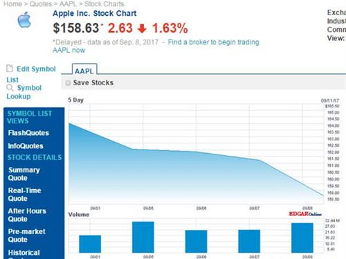 苹果市值上周蒸发280亿美元 股价现已跌破160美元