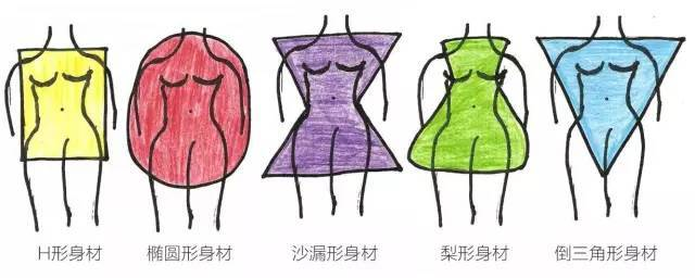 4种女性问题身材大盘点:女神高圆圆、刘亦菲居然都中招!