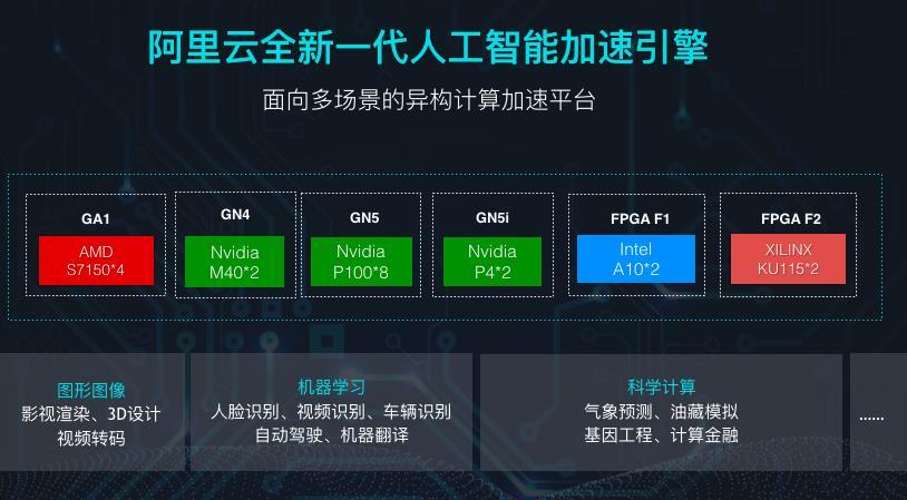 异构计算全新升级  阿里云全方位释能人工智能产业