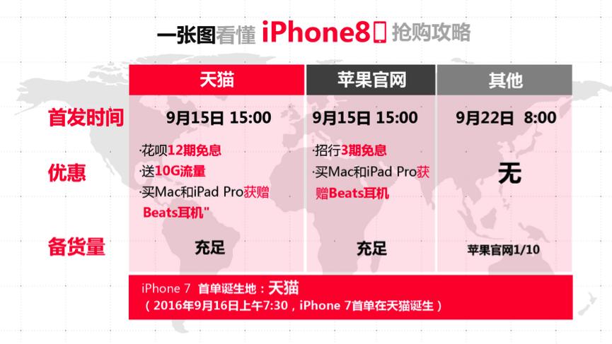 iPhone 8 9月15日开始预售 天猫表示货源充足管够