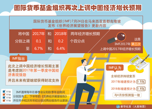IMF经济报告:中国经济增长对全球经济意义重大!