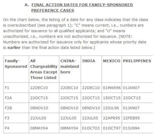10月亲属移民绿卡批准排期表。