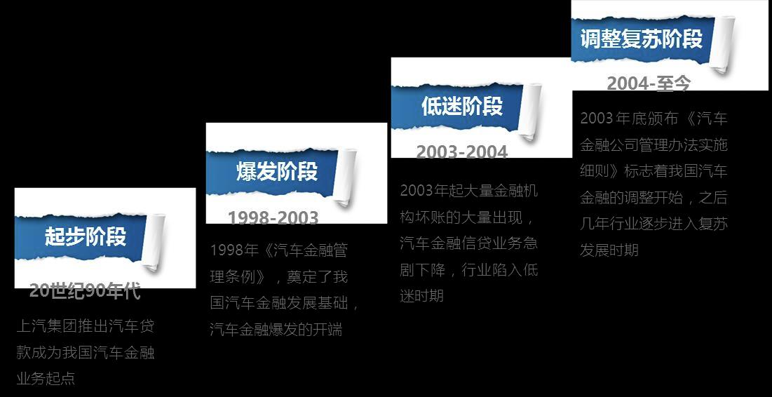 中国二手车金融行业报告 交易+金融将成为行业标配