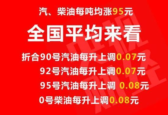 油价迎年内第七次上调 金九银十催旺用油需求